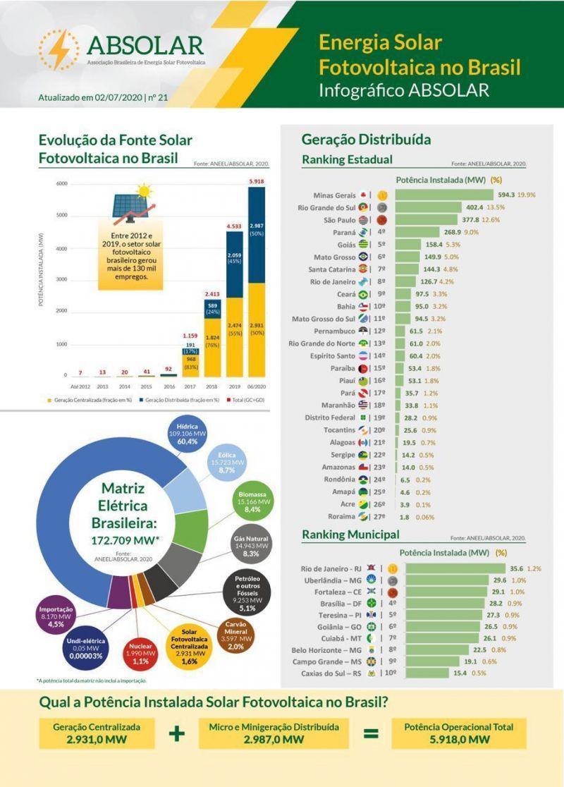 O crescimento do mercado fotovoltaico